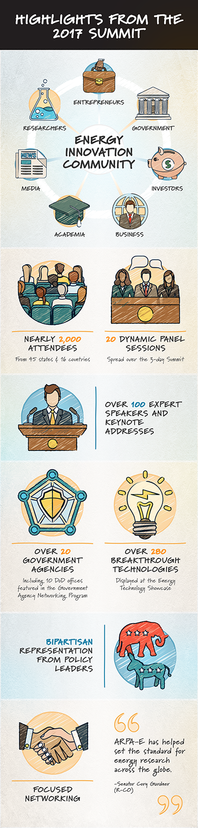 2017 Summit Infographic